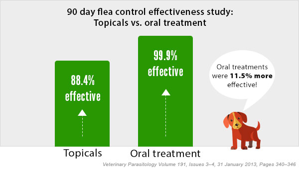 This study shows oral treatments to be 99.9% effective.