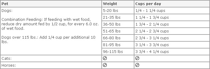Wellness Core Dog Food Feeding Guidelines