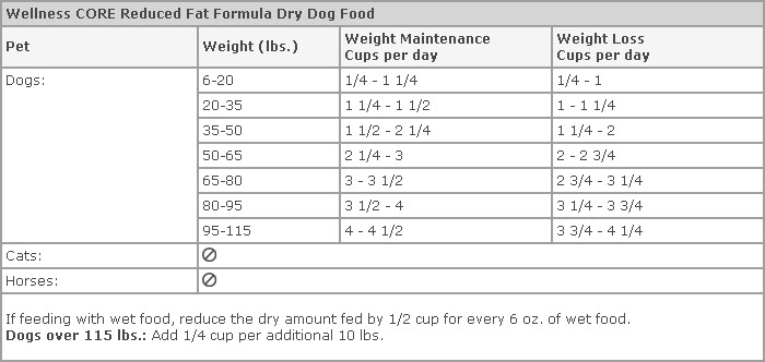 Calories In Dog Food Calculator Food