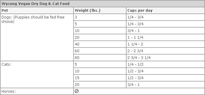 Wysong Vegan Dry Pet Food Vegetarian Dog Cat Food 1800petmeds