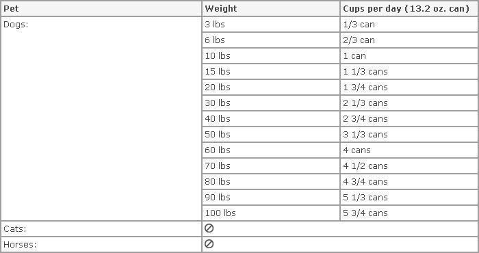 Merrick Dog Food Puppy Feeding Chart Foodfash Co