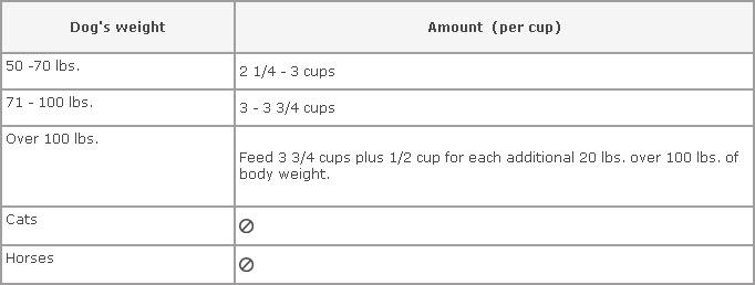 Blue Buffalo Healthy Weight Large Breed Adult Dog Food 1800petmeds
