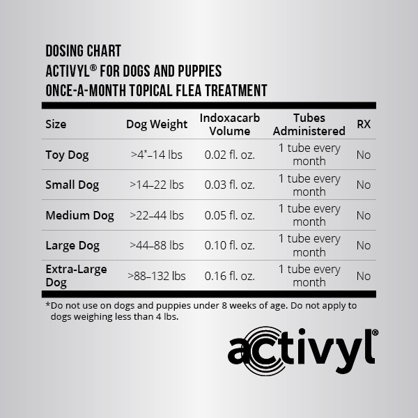 Activyl for Dogs & Puppies, 8+ weeks of age offers monthly dosing in 5 sizes from 4 lbs to 132 lbs.